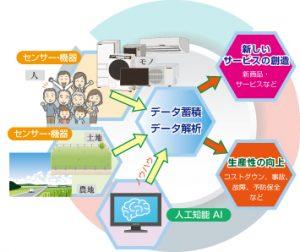 IoTの定義