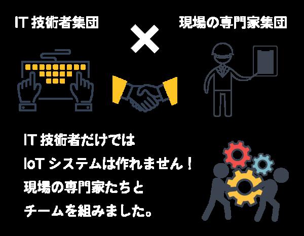 技術者集団x現場の専門家